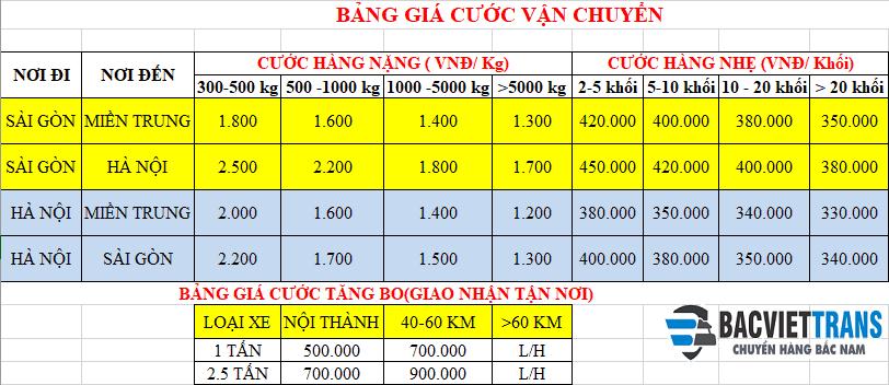 Bảng đơn giá vận chuyển Hà Nội Đà Nẵng tại Bắc Việt